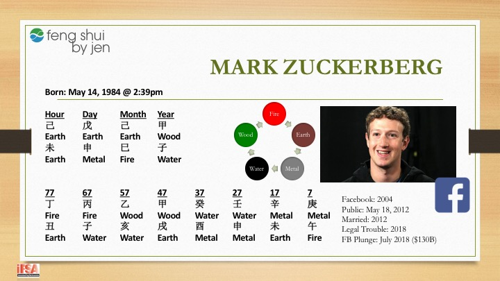 BaZi Talk™: Mark Zuckerberg